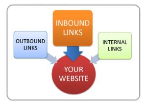 inbound-link